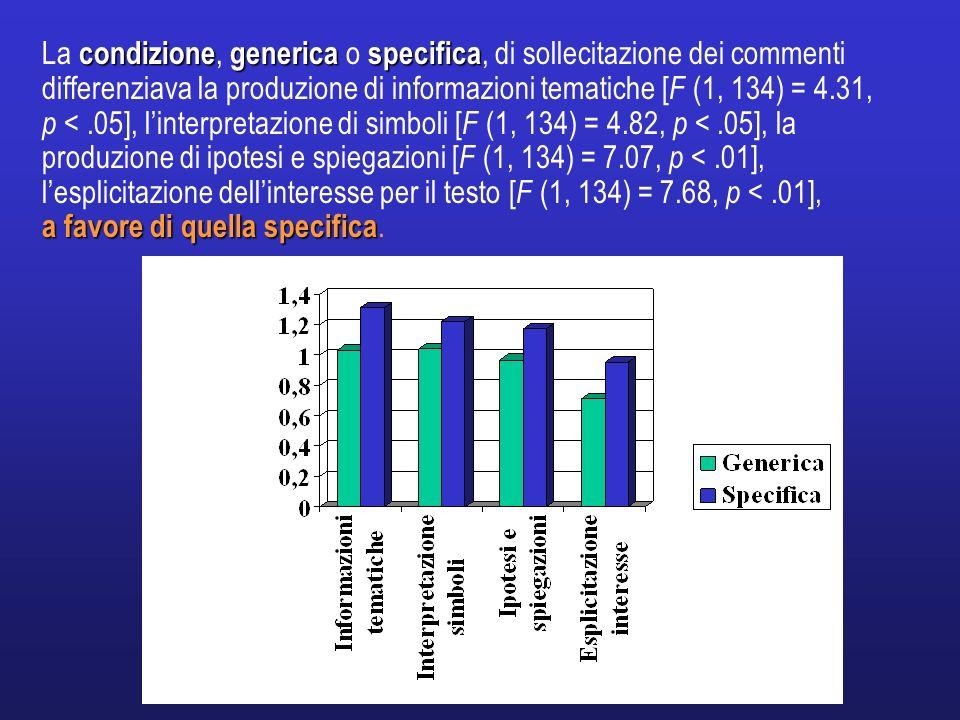 La condizione, generica o specifica, di sollecitazione dei commenti differenziava la produzione di informazioni tematiche [F (1, 134) = 4.31, p < .05], l'interpretazione di simboli [F (1, 134) = 4.82, p < .05], la produzione di ipotesi e spiegazioni [F (1, 134) = 7.07, p < .01], l'esplicitazione dell'interesse per il testo [F (1, 134) = 7.68, p < .01],